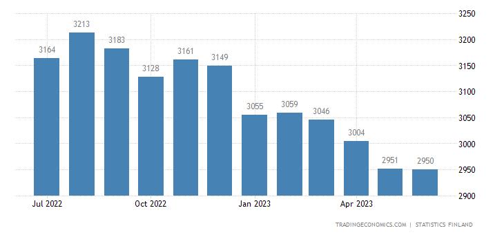 Finland Wholesale Prices