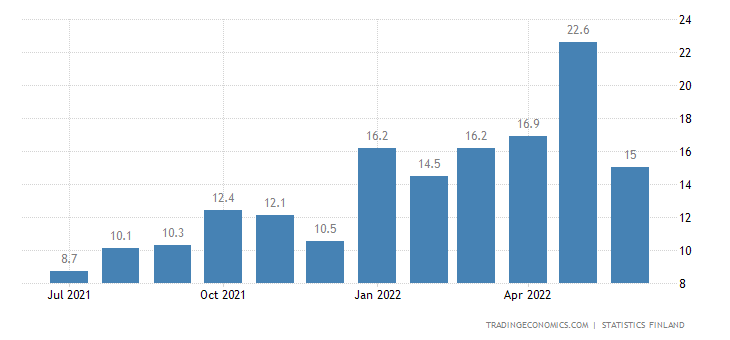 Finland Youth Unemployment Rate