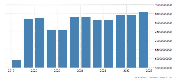 france 10_insured export credit exposures short term bu wb data