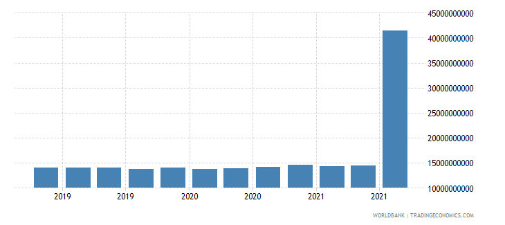 france 11_sdr allocation wb data