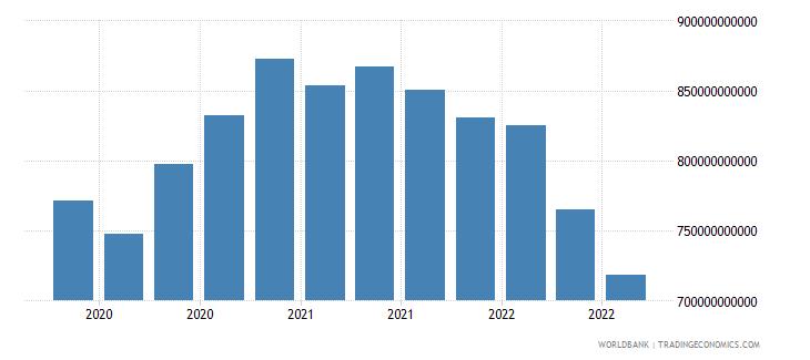 france 17_international debt securities nonbanks wb data