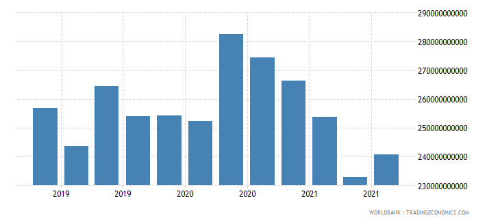 france 18_international debt securities short term wb data
