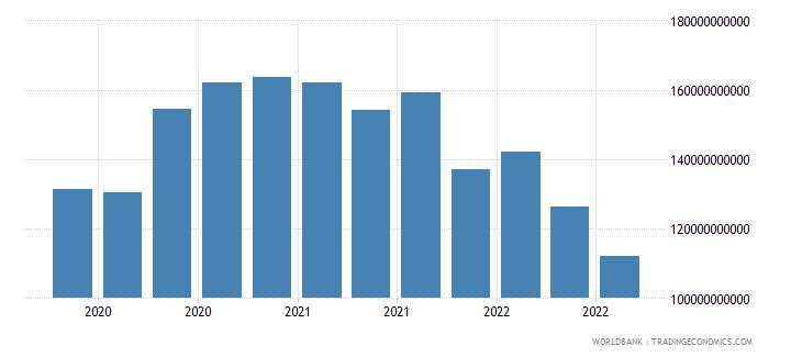 france 19_intnl debt securities nonbanks short term wb data