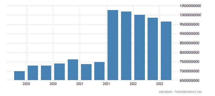 france 24_international reserves excluding gold wb data