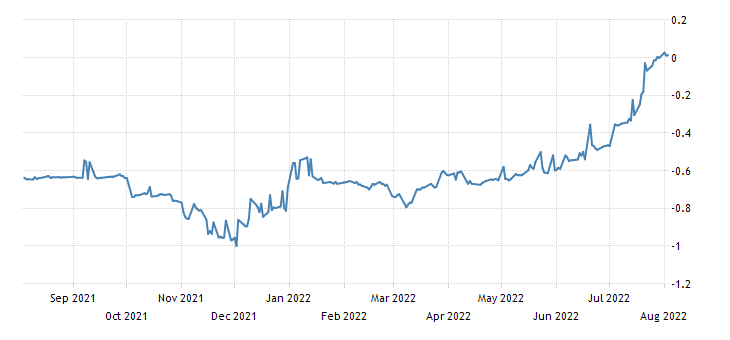 France 3 Month Bill Yield