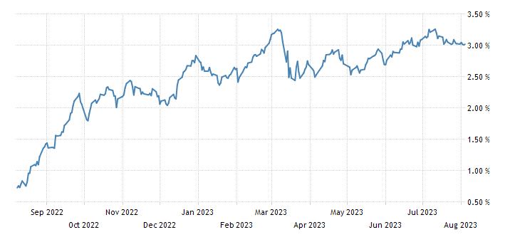 France 3 Year BTAN Yield