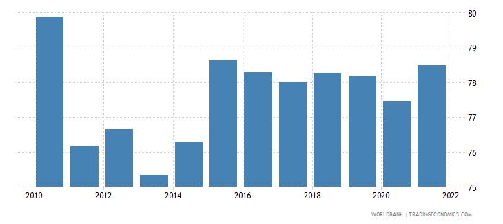 france 5 bank asset concentration wb data