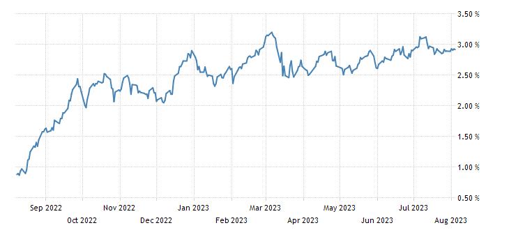 France 5 Year BTAN Yield