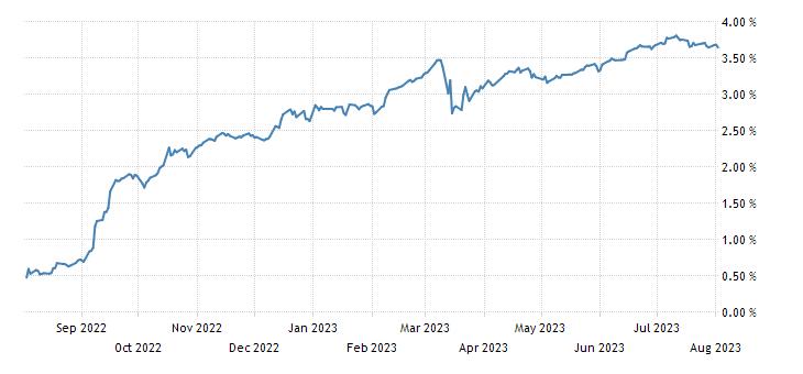France 12 Month BTF Yield