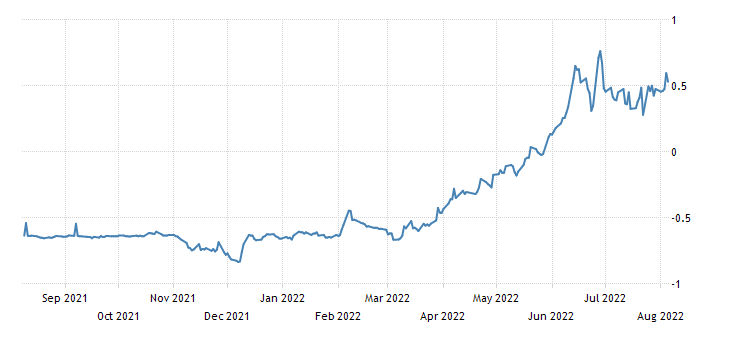 France 12 Month BTF Yield