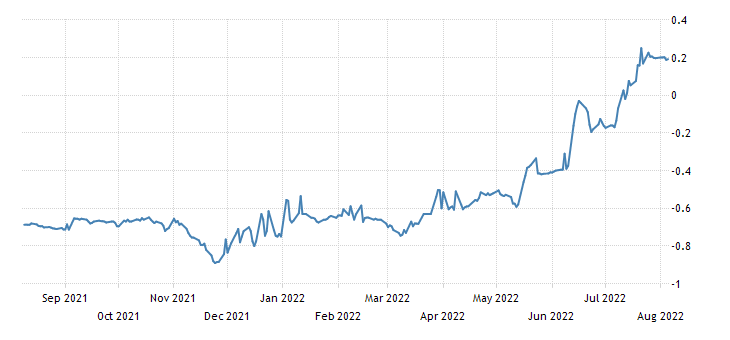 France 6 Month Bill Yield