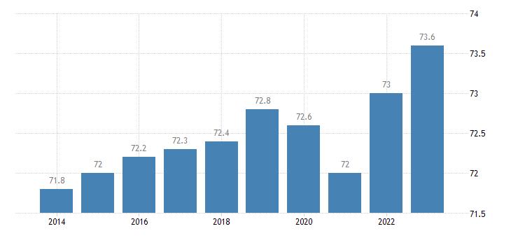 france activity rate eurostat data