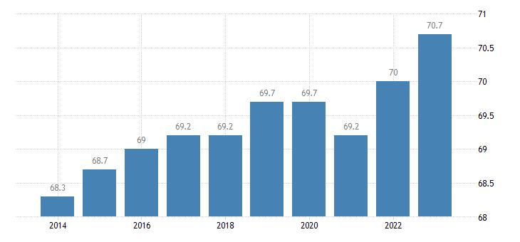 france activity rate females eurostat data