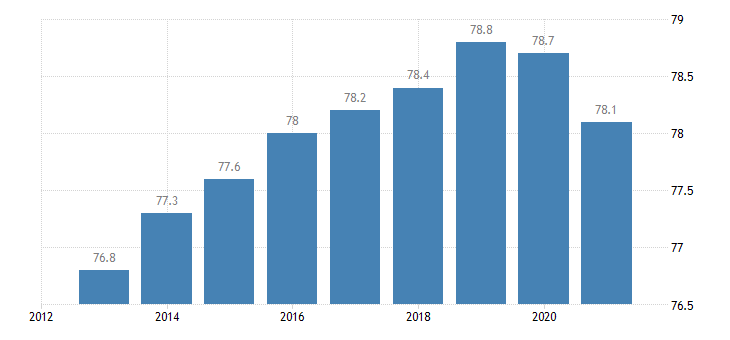 france activity rate from 20 to 64 years eurostat data