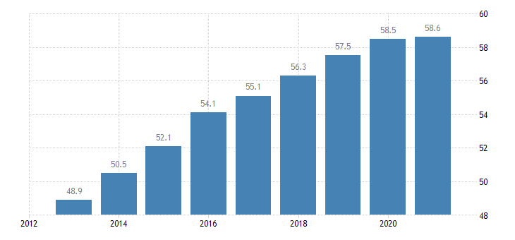 france activity rate from 55 to 64 years eurostat data