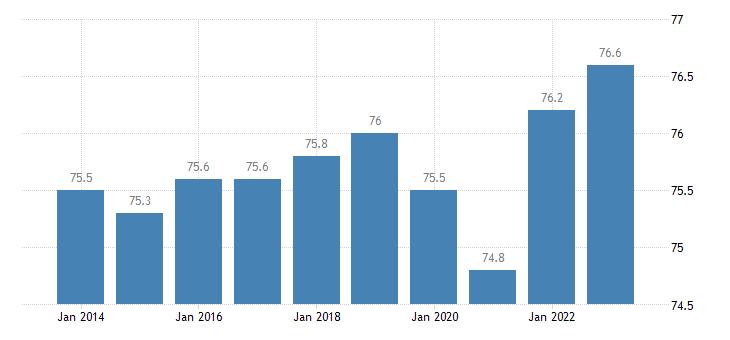 france activity rate males eurostat data