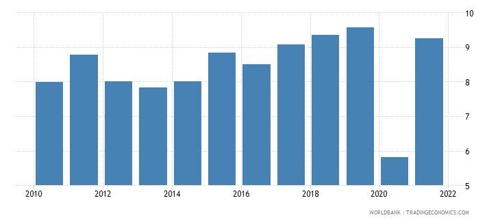 france adjusted net savings excluding particulate emission damage percent of gni wb data
