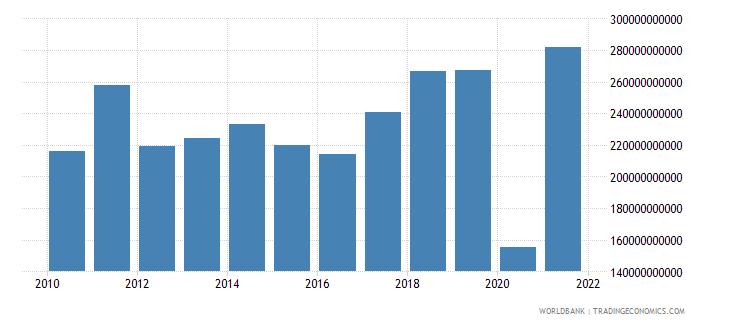 france adjusted net savings excluding particulate emission damage us dollar wb data