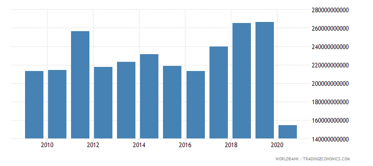 france adjusted net savings including particulate emission damage us dollar wb data
