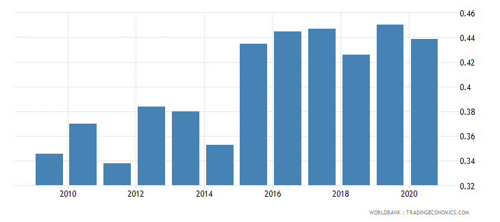 france adjusted savings carbon dioxide damage percent of gni wb data