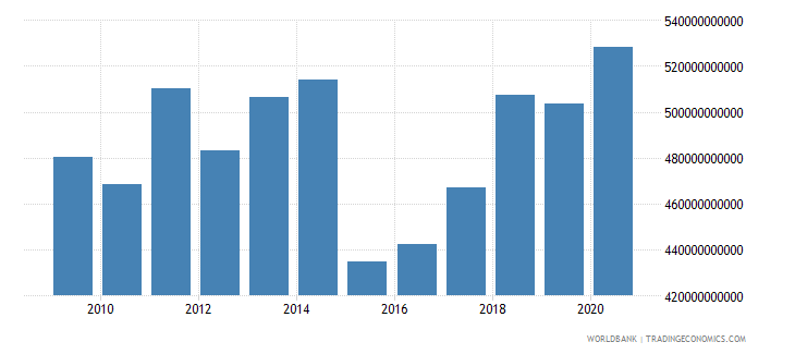 france adjusted savings consumption of fixed capital us dollar wb data