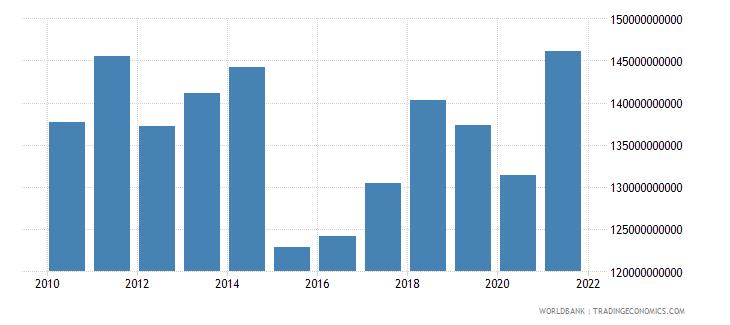 france adjusted savings education expenditure us dollar wb data