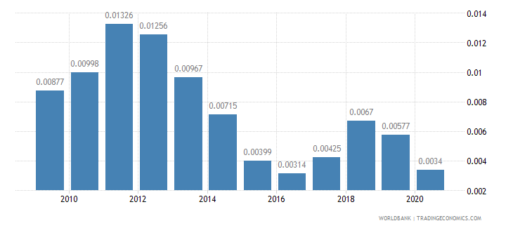 france adjusted savings energy depletion percent of gni wb data