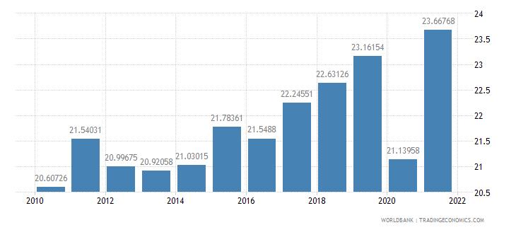 france adjusted savings gross savings percent of gni wb data