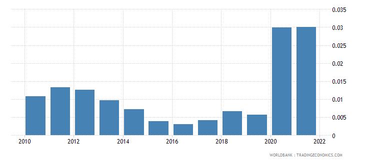 france adjusted savings natural resources depletion percent of gni wb data