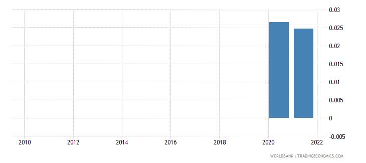 france adjusted savings net forest depletion percent of gni wb data