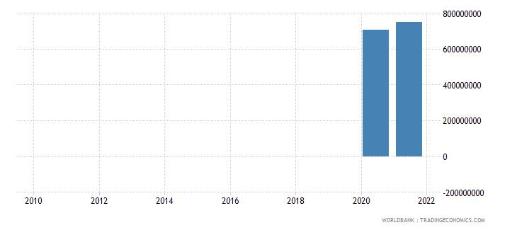 france adjusted savings net forest depletion us dollar wb data