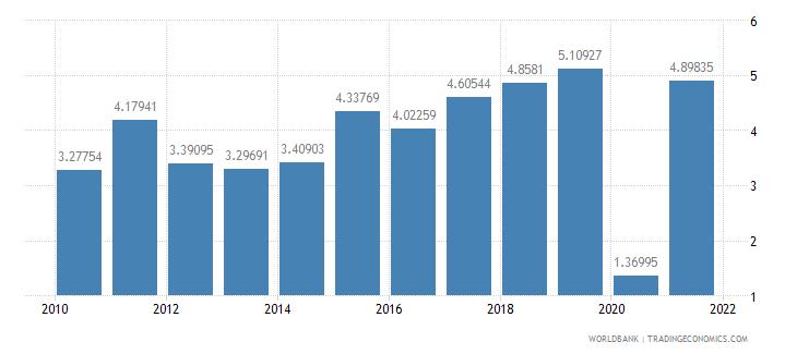 france adjusted savings net national savings percent of gni wb data