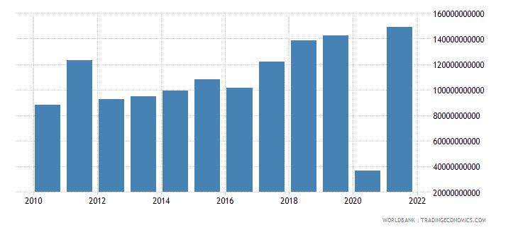 france adjusted savings net national savings us dollar wb data