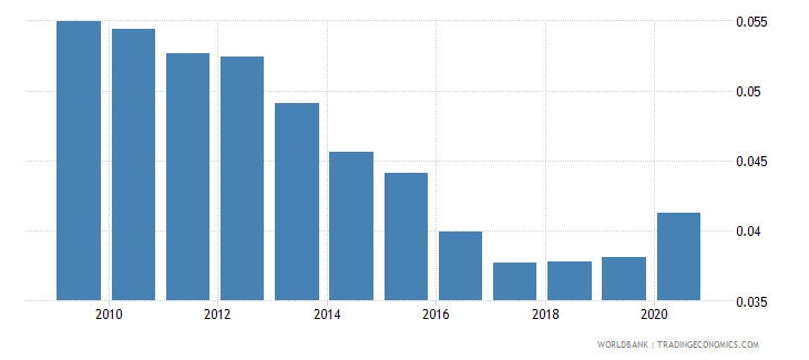 france adjusted savings particulate emission damage percent of gni wb data