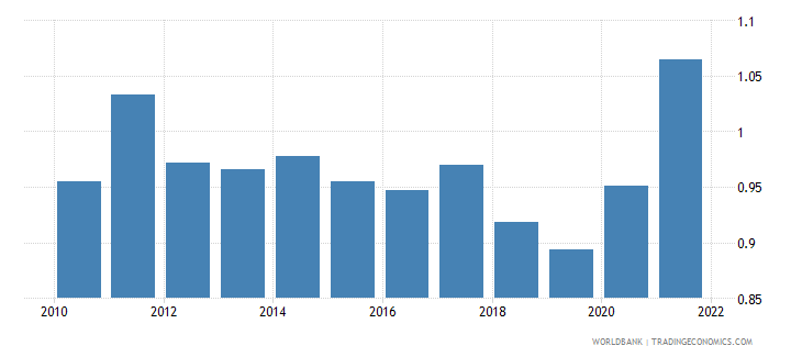 france agricultural raw materials exports percent of merchandise exports wb data