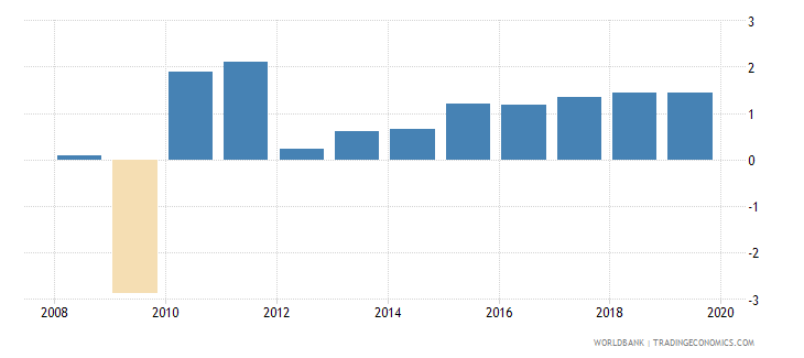 france annual percentage growth rate of gdp at market prices based on constant 2010 us dollars  wb data