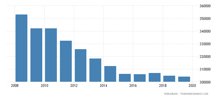 france armed forces personnel total wb data
