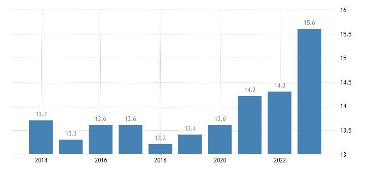 france at risk of poverty rate eurostat data