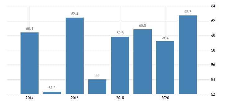france at risk of poverty rate for the population living in quasi jobless households eurostat data