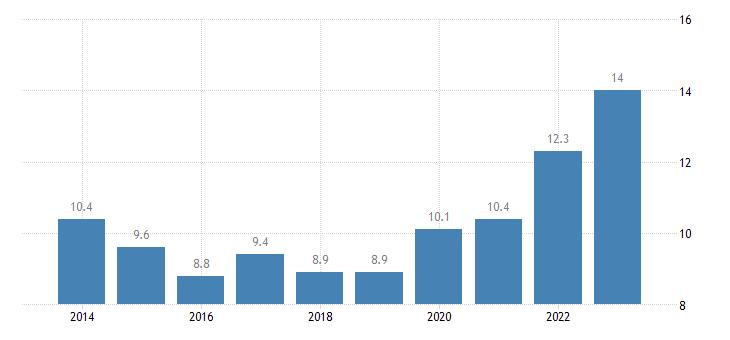 france at risk of poverty rate of older people females eurostat data