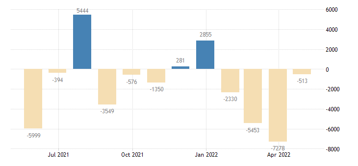 france balance of payments current account eurostat data