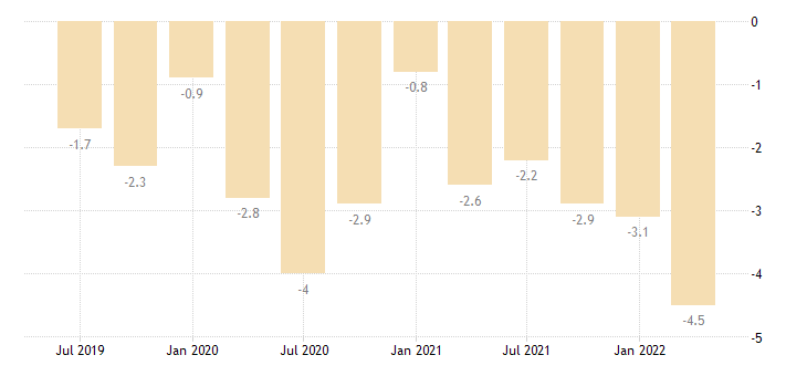 france balance of payments current account on goods eurostat data