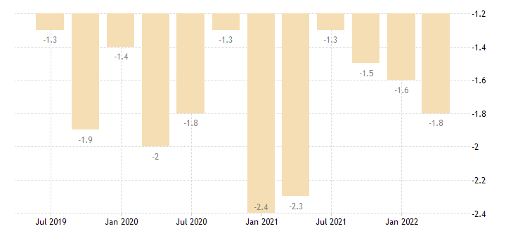 france balance of payments current account on secondary income eurostat data