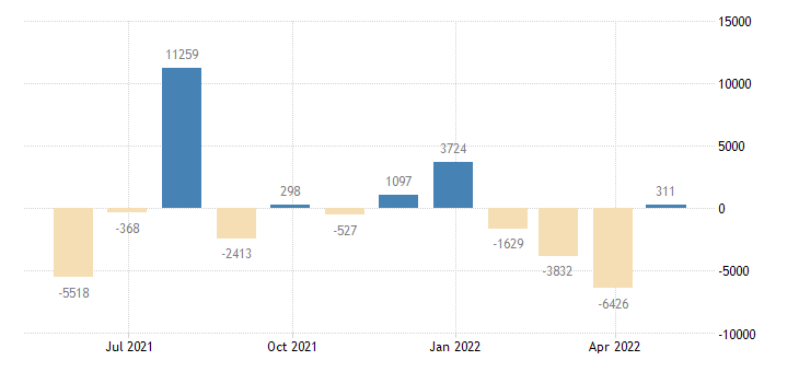 france balance of payments current capital account eurostat data