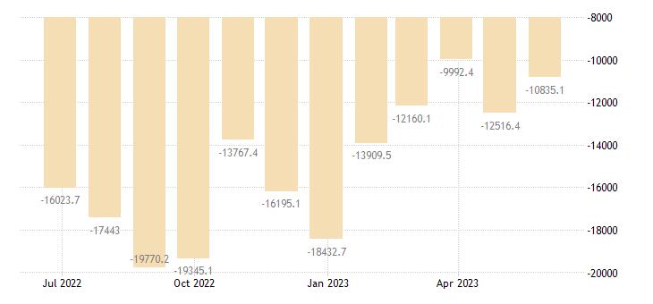 france balance of trade eurostat data