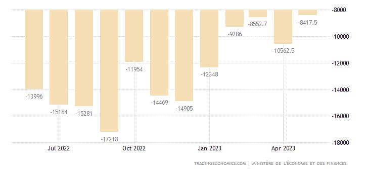 France Balance of Trade