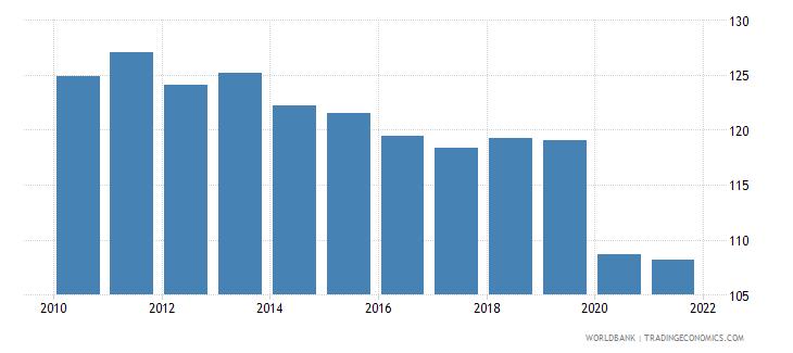 france bank credit to bank deposits percent wb data
