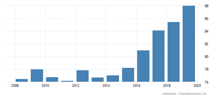 france bank deposits to gdp percent wb data