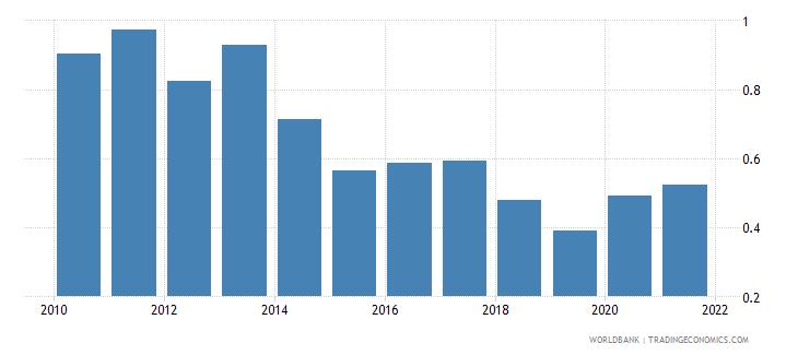 france bank net interest margin percent wb data