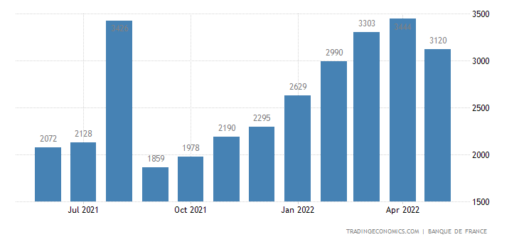 France Bankruptcies